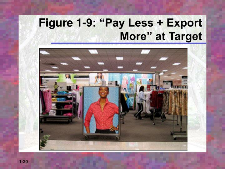 """Figure 1-9: """"Pay Less + Export More"""" at Target"""