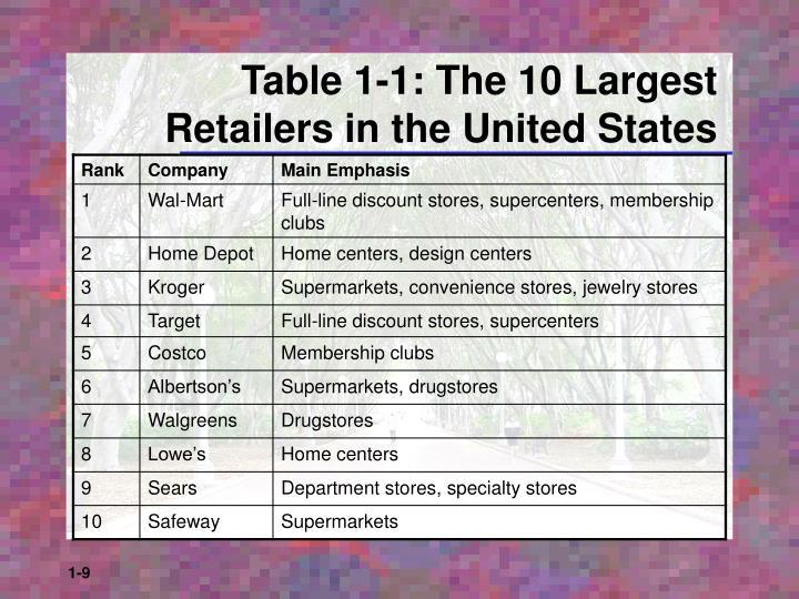 Table 1-1: The 10 Largest Retailers in the United States