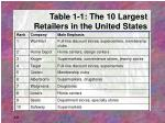 table 1 1 the 10 largest retailers in the united states