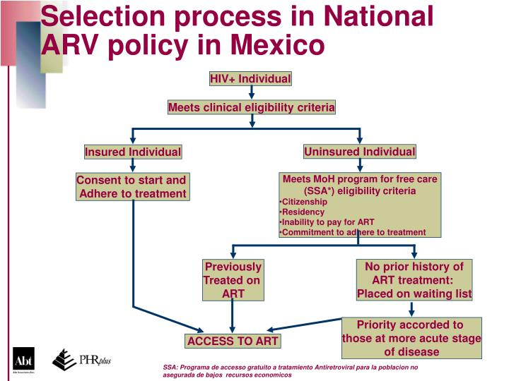 Selection process in National ARV policy in Mexico