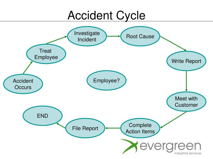 Accident Cycle