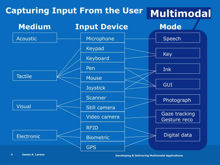 Capturing Input From the User