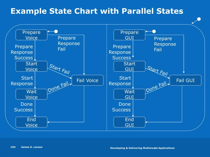 Example State Chart with Parallel States