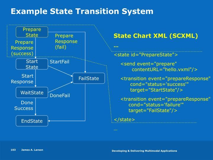 State Chart XML (SCXML)