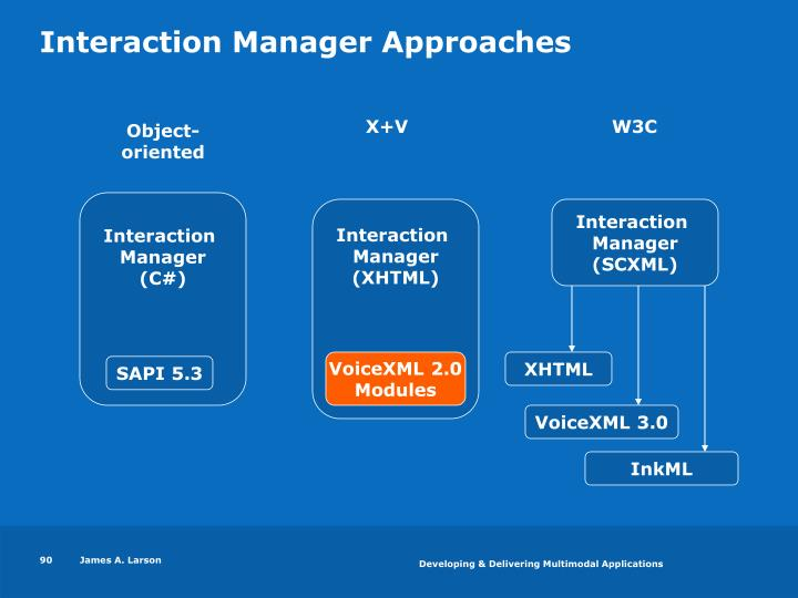 Interaction Manager Approaches