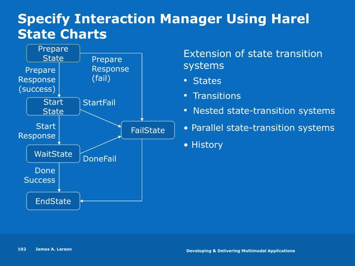 Specify Interaction Manager Using Harel State Charts