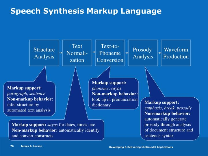 Speech Synthesis Markup Language