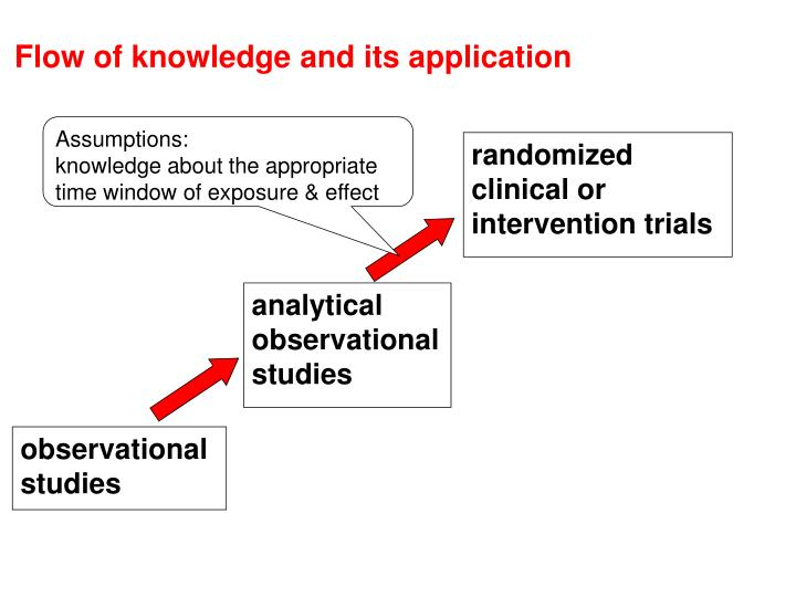Flow of knowledge and its application