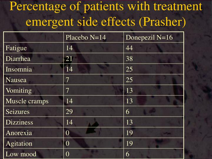 Percentage of patients with treatment emergent side effects (Prasher)