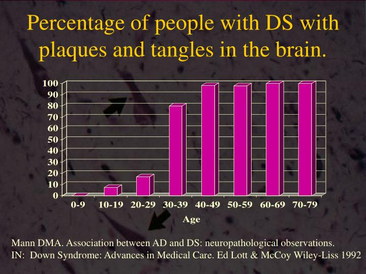 Percentage of people with DS with plaques and tangles in the brain.