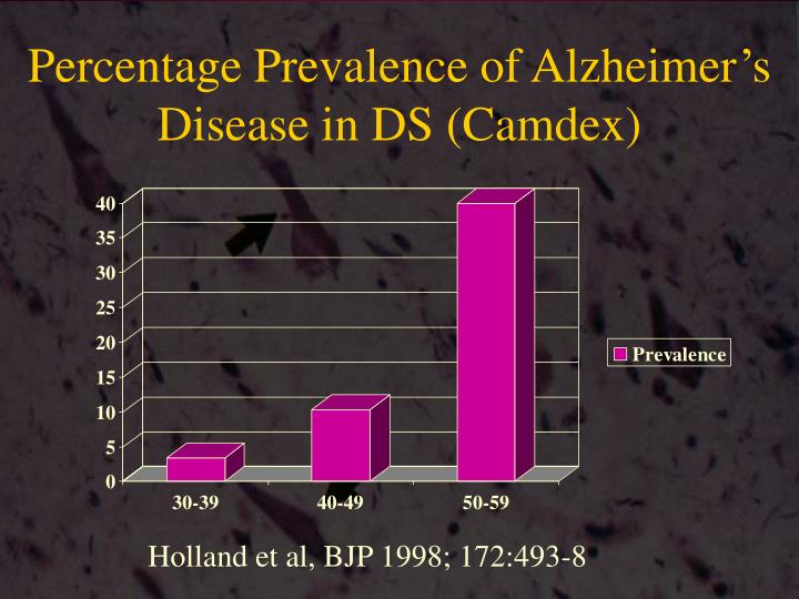 Percentage Prevalence of Alzheimer's Disease in DS (Camdex)