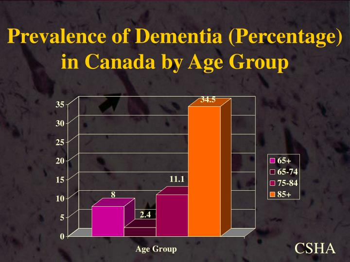 Prevalence of Dementia (Percentage) in Canada by Age Group