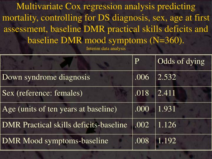 Multivariate Cox regression analysis predicting mortality, controlling for DS diagnosis, sex, age at first assessment, baseline DMR practical skills deficits and baseline DMR mood symptoms (N=360).