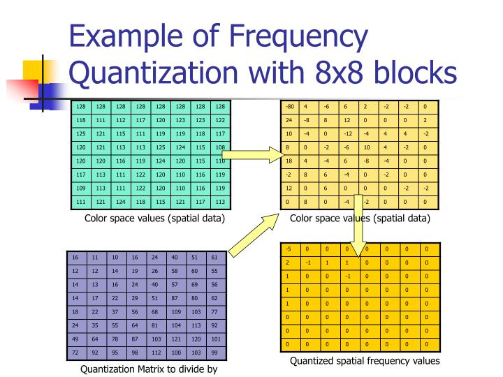 Example of Frequency Quantization with 8x8 blocks