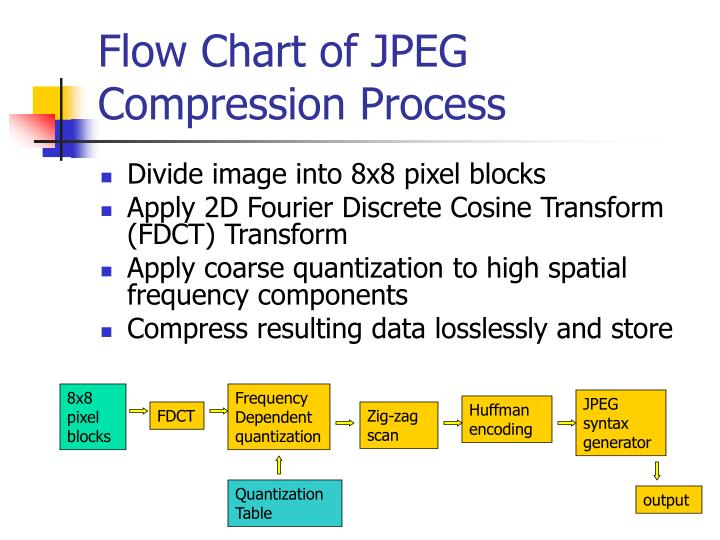 Flow Chart of JPEG Compression Process