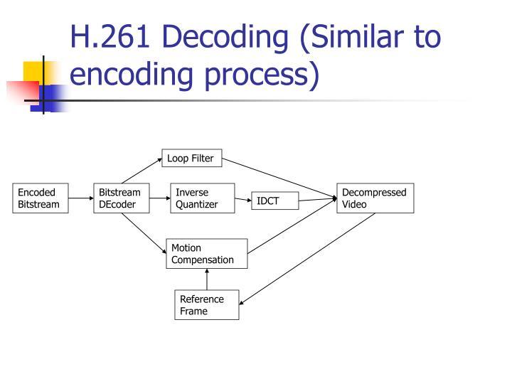 H.261 Decoding (Similar to encoding process)