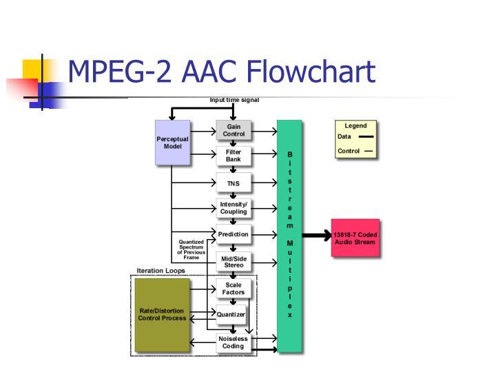 MPEG-2 AAC Flowchart