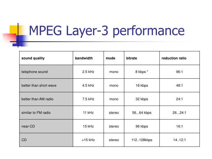 MPEG Layer-3 performance