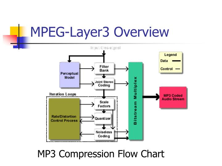 MPEG-Layer3 Overview