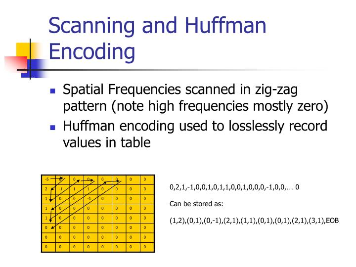 Scanning and Huffman Encoding