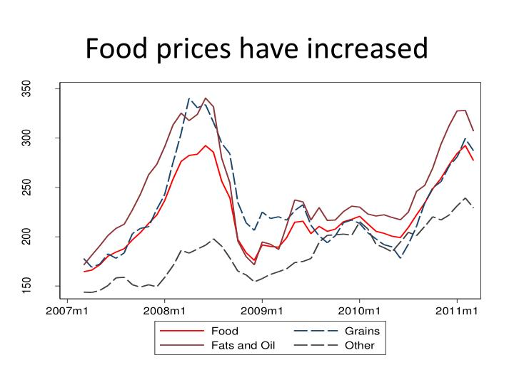 Food prices have increased