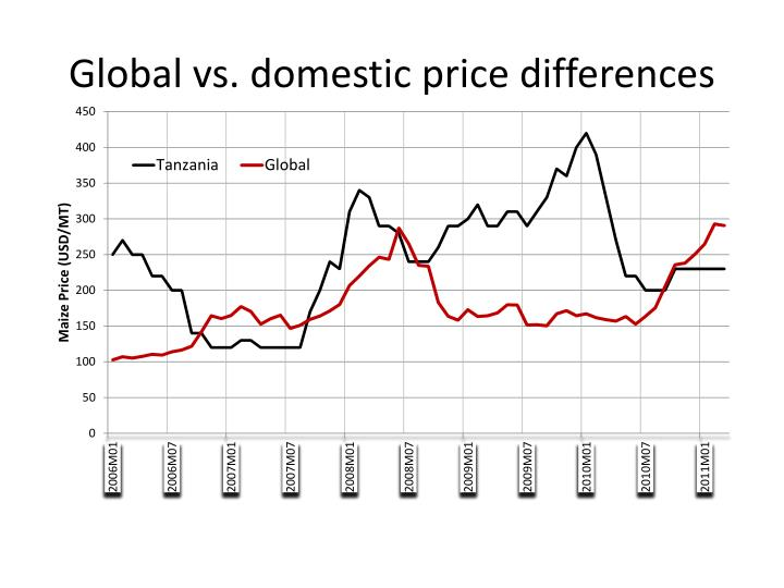 Global vs. domestic price differences
