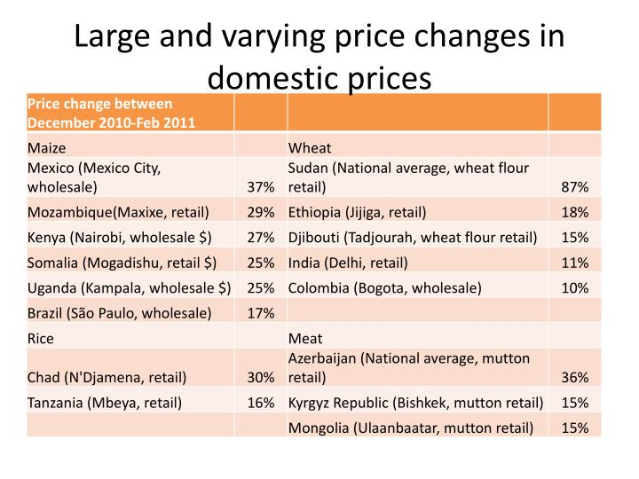 Large and varying price changes in domestic prices