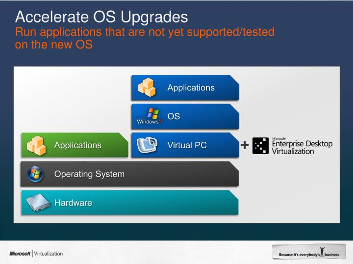 Accelerate OS Upgrades