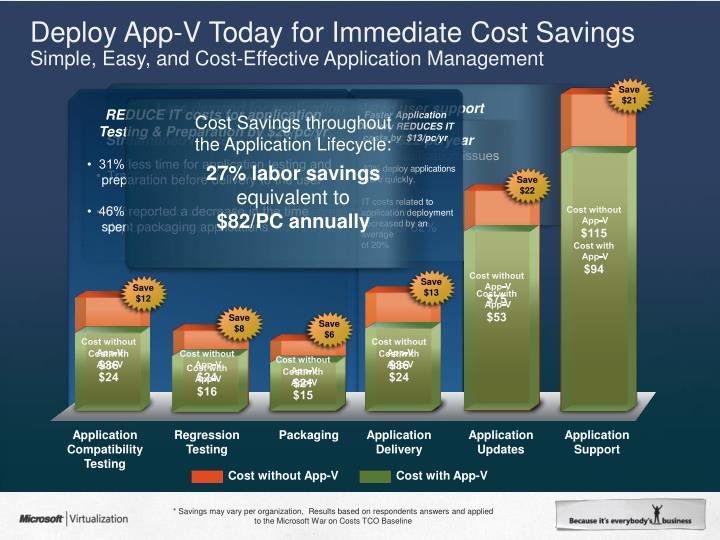 Deploy App-V Today for Immediate Cost Savings