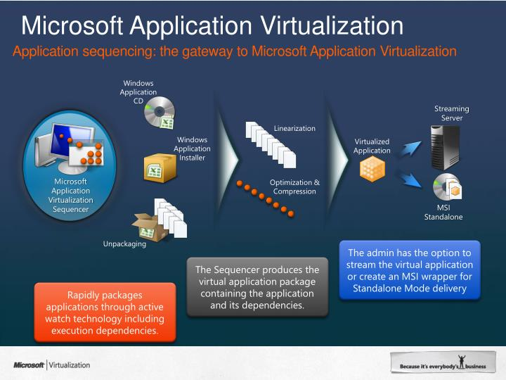 Application sequencing: the gateway to Microsoft Application Virtualization
