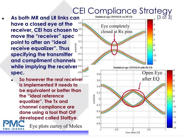 CEI Compliance Strategy