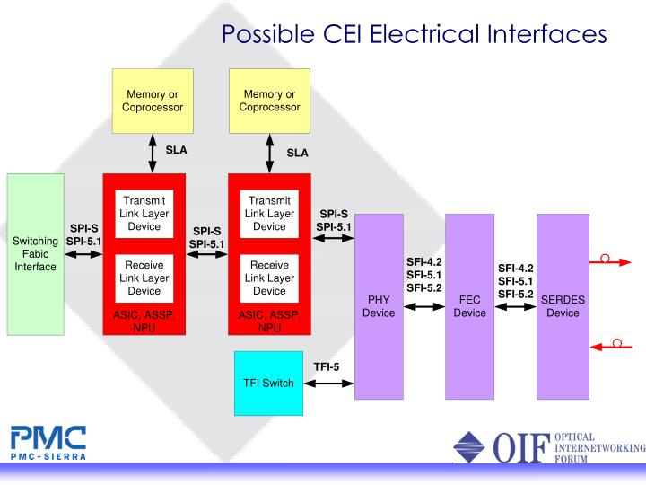 Possible CEI Electrical Interfaces