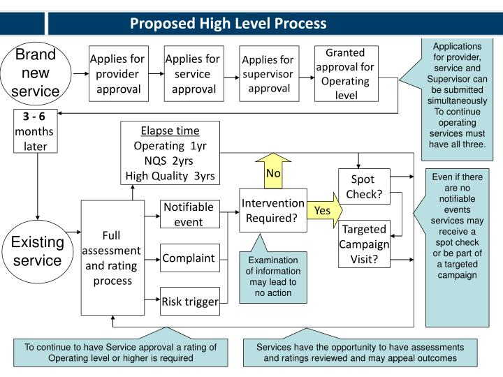 Proposed High Level Process