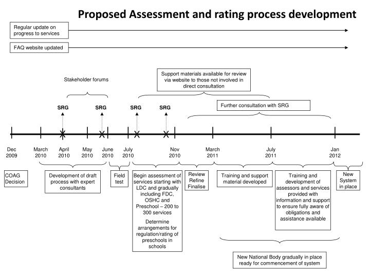 Proposed Assessment and rating process development
