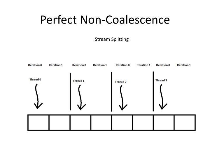 Perfect Non-Coalescence