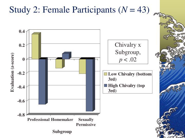 Study 2: Female Participants (