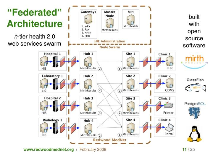 """""""Federated"""" Architecture"""