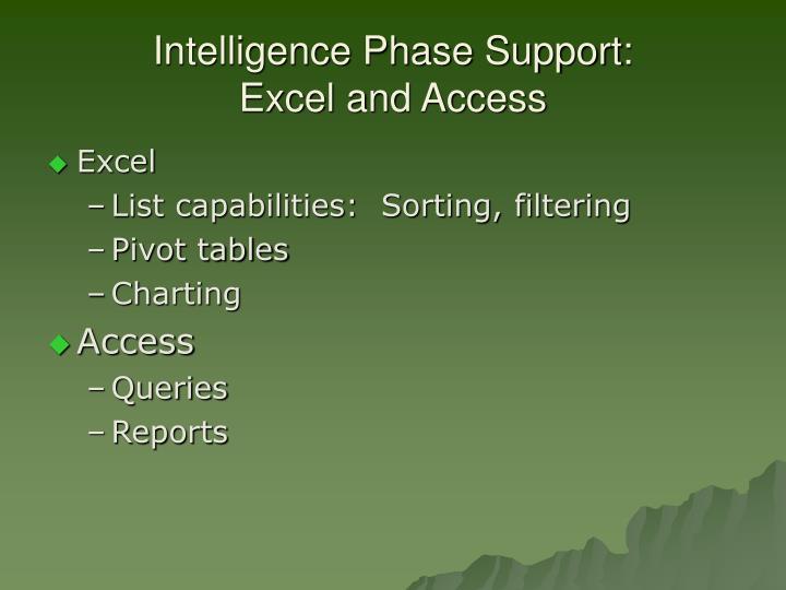 Intelligence Phase Support: