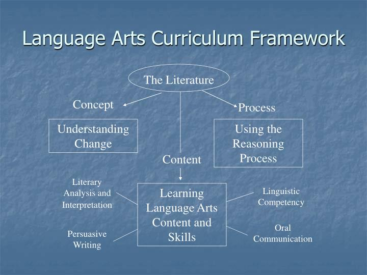 Language Arts Curriculum Framework