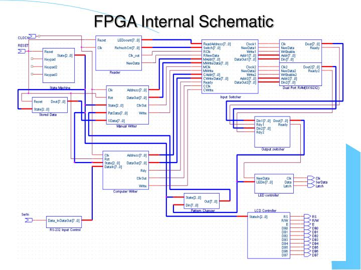 FPGA Internal Schematic
