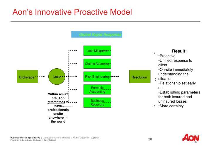 Aon's Innovative Proactive Model