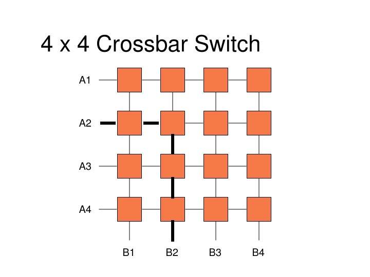 4 x 4 Crossbar Switch