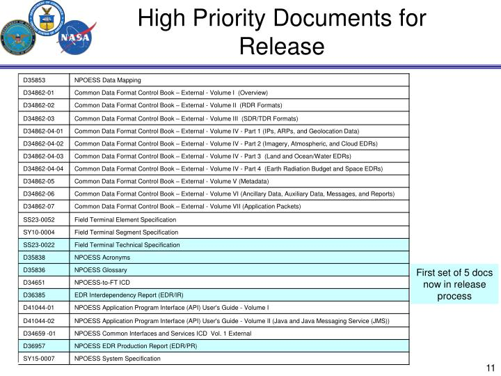 High Priority Documents for Release