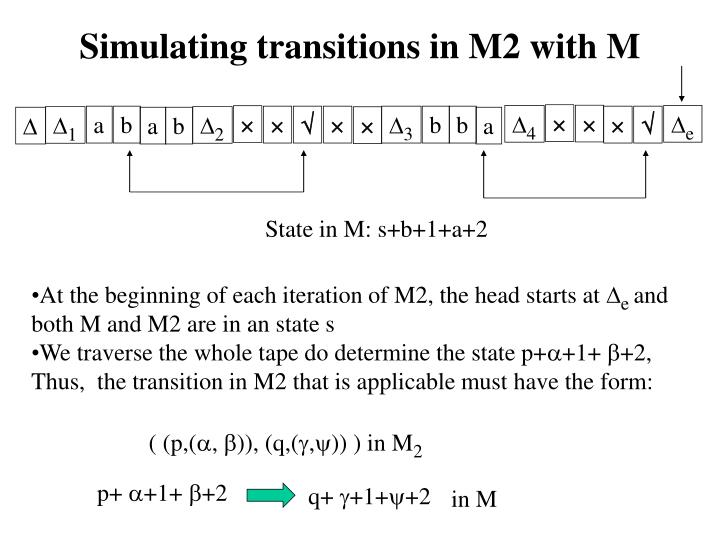 At the beginning of each iteration of M2, the head starts at