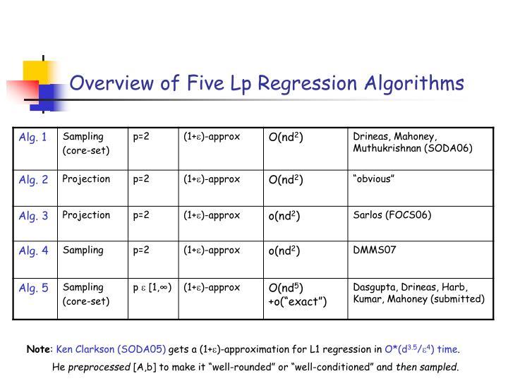 Overview of Five Lp Regression Algorithms