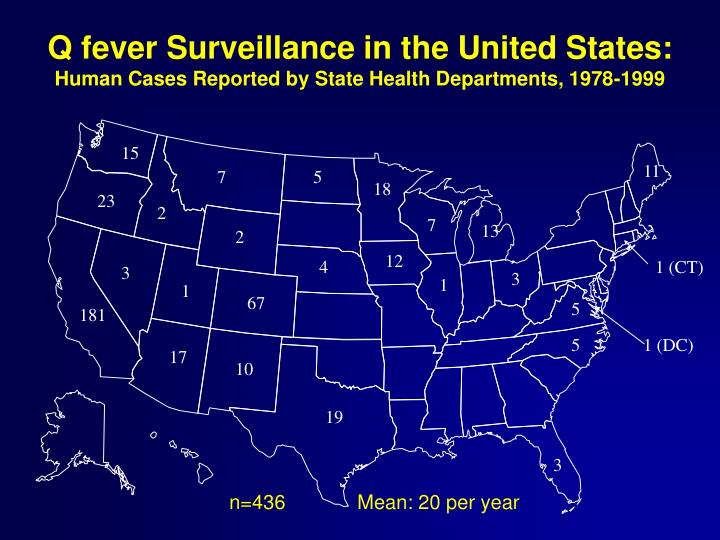 Q fever Surveillance in the United States: