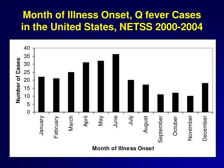 Month of Illness Onset, Q fever Cases