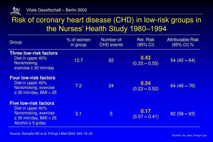Risk of coronary heart disease (CHD) in low-risk groups in the Nurses' Health Study 1980–1994