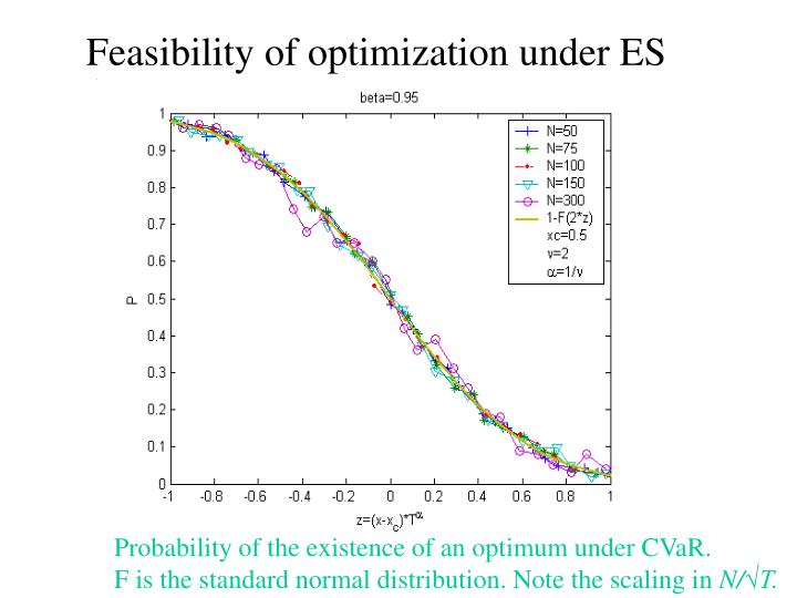 Feasibility of optimization under ES