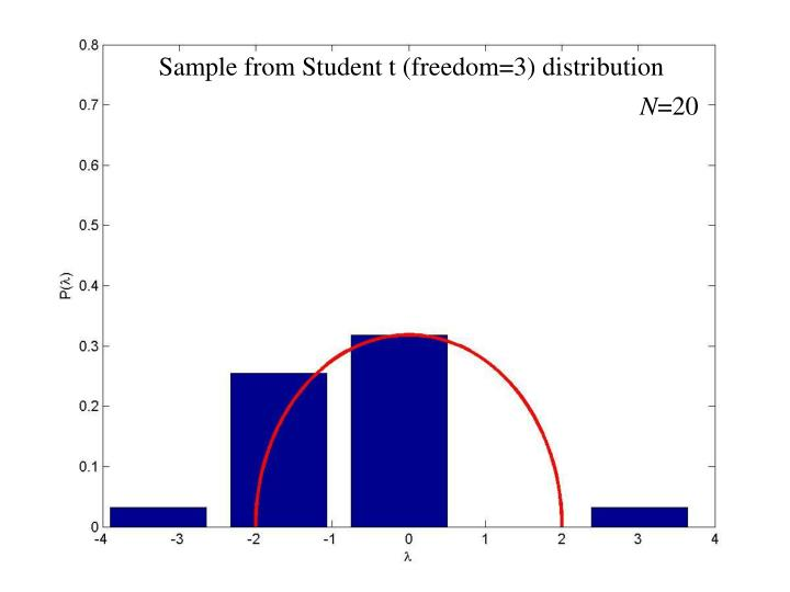 Sample from Student t (freedom=3) distribution